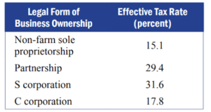 legal form of business ownership