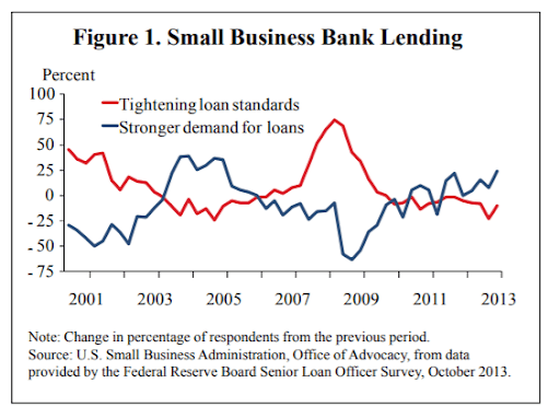 small bank lending